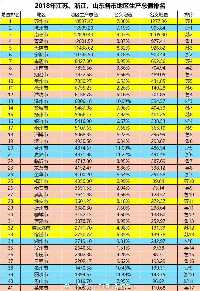广东地级市gdp2021第三季排名_从 一省包一市 到 一省包一国 ,四川支援意大利,以报当日恩(2)