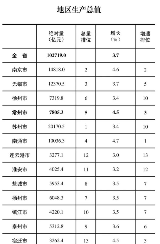 2020年终gdp江苏_2020年浙江省各城市GDP